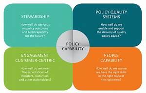 Policy Capability