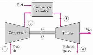 Open Cycle Gas Turbine  Advantages And Disadvantages