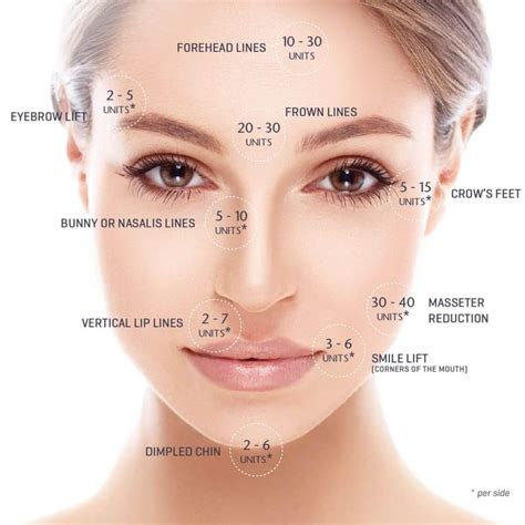 Anti-Wrinkle Injections Pricing - From $12.90/unit (With