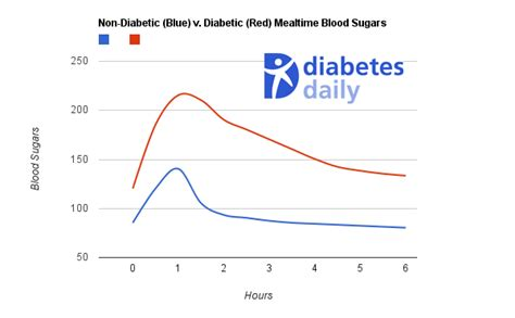 blood sugar normal diabetes daily