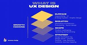 What Is User Experience Design   2019 Edition