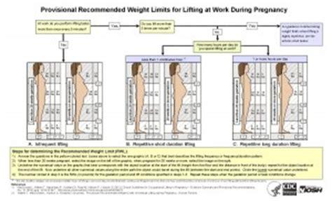 womens health  work blogs cdc