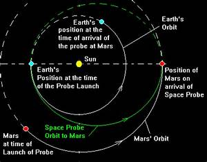 Orbital Transfer (Space Probe Orbits) Calculation between ...