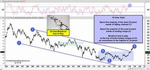 Interest Rates 20 Year Breakout Test In Play Kimble
