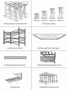 Horizontal Formwork Systems