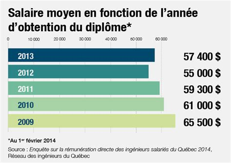 combien gagne un ing 233 nieur en d 233 but de carri 232 re infographie jobboom