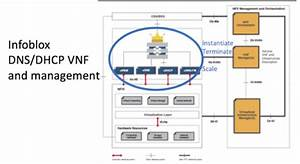 How Infoblox Supports Network Functions Virtualiza