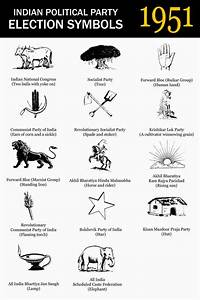 Most Popular Indian Political Party Election Symbols From ...