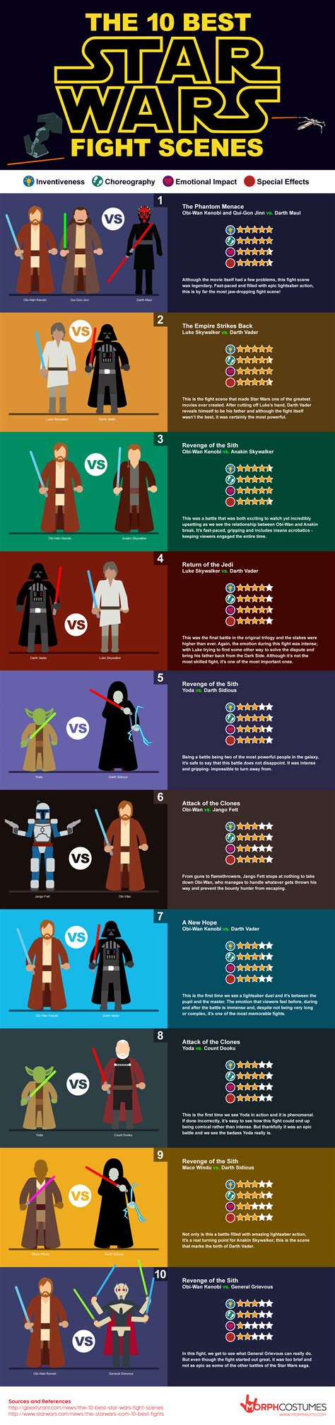 Infographic Top 10 Star Wars Fight Scenes Viva