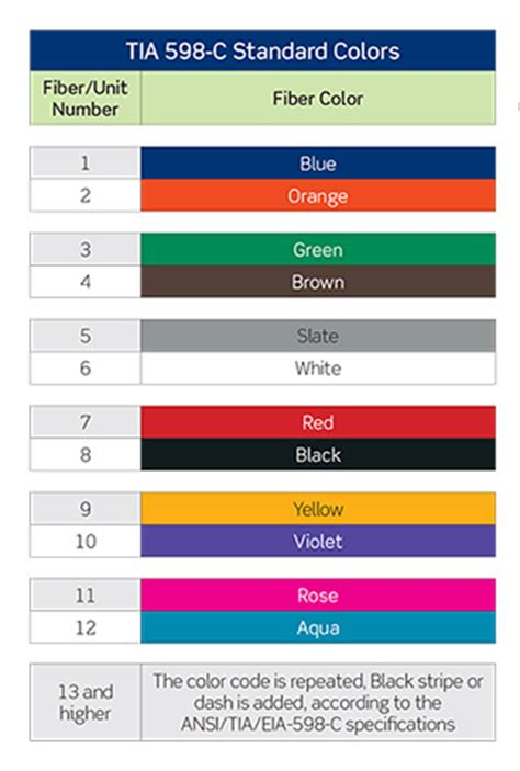 wire color coding graphic products apktodownload com