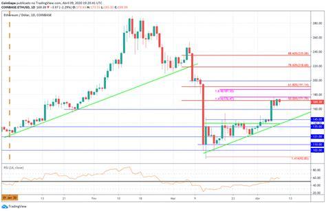 Ethereum (ETH) Price Analysis: ETH Struggles To Break $172 ...