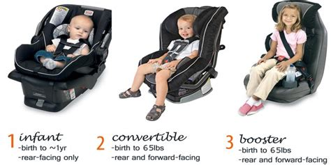 Learn About Different Types Of Car Seats For Babies Safety