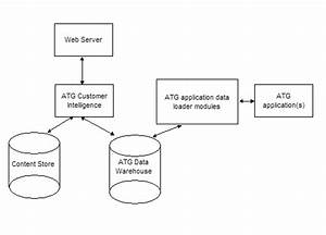 Introduction To The Atg Data Warehouse