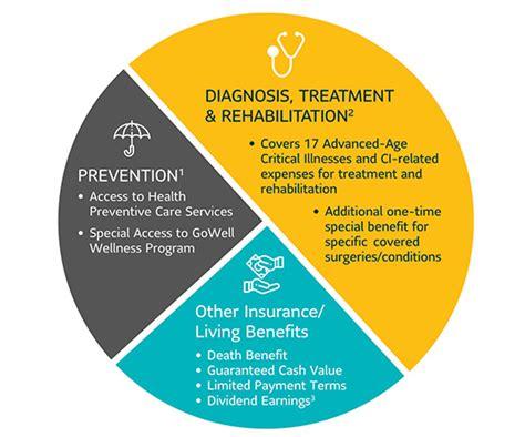 sun sunlife senior care insurance philippines health benefits glance