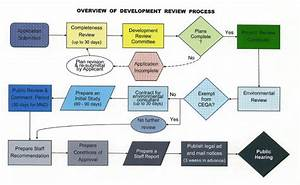 Development And Entitlement Process