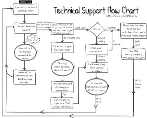 Pencil And In Color Drawn Comic Flow Chart Aba Line Graph Template Example With Explanation Blank Plot Definition In Your Own Words Interpreting Graphs Worksheet Ks3 Broken Worksheets Grade 6 Of History Create A
