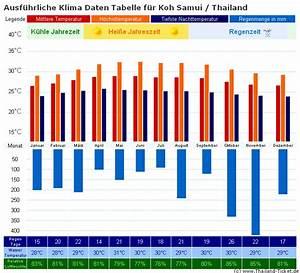 Luftfeuchtigkeit Temperatur Tabelle : thailand reisewetter regenzeit klima regionaler ~ Lizthompson.info Haus und Dekorationen