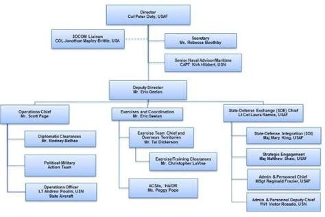 bureau immigration canada montr饌l bureau service canada bureau service canada service canada bureau de longueuil longueuil bottin guide entreprises services attraits bureau