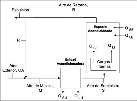 diagrama de un sistema de aire acondicionado scientific diagram