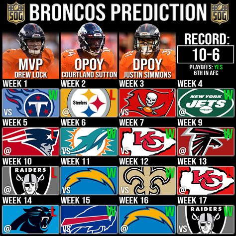 NFLs Denver Broncos Record Prediction 2020-21 - SOG Sports