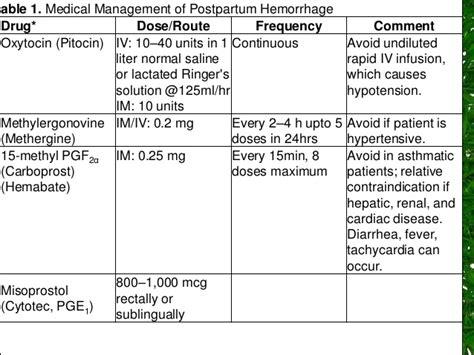 Cytotec 0 2 Mg Misoprostol Medical Management Of Post Partum Haemorrhage