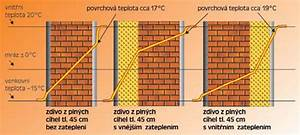 Vnitřní zateplení cihlové stěny