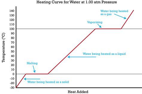 heating cooling curve worksheet resultinfos