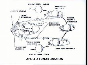 Apollo 11 Flight Path - Pics about space