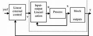 Block Diagram Of Feedback Input