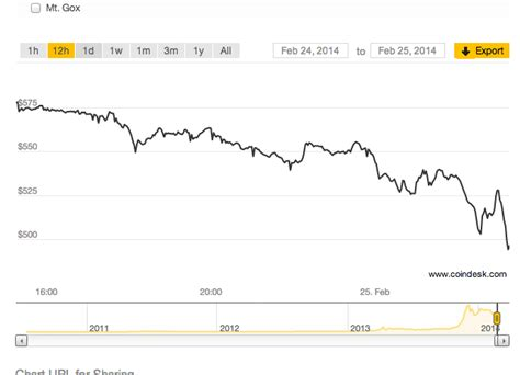 Don't put all your eggs in one basket (a.k.a. Bitcoin Prices Collapse | Business Insider