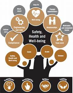 Human capital business performance 2014 integrated for Annual health and safety report template