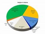 Datei:Religione in Albania.png – Wikipedia