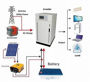 30kw Solar Power System  Three Phase Inverter Solar Generator
