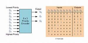 Encoders  U0026 Decoders