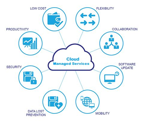 booming cloud managed services market