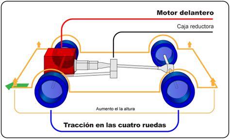 Traccion En Las Cuatro Ruedas  Ee  La Ee   Enciclopedia