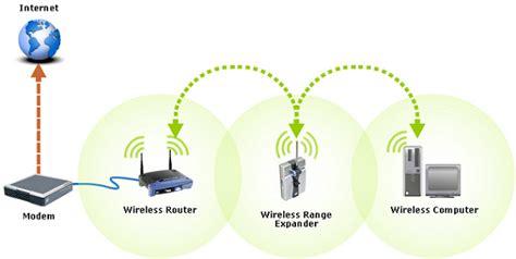 range extender wireless tutte le offerte cascare a fagiolo