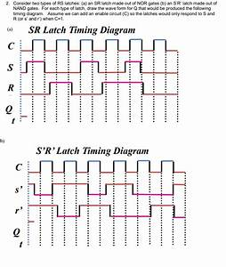 Solved  2  Consider Two Types Of Rs Latches   A  An Sr Lat