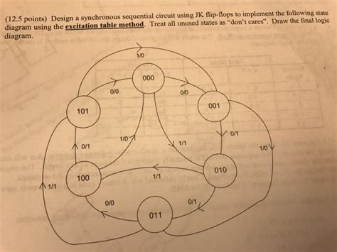 Which Of The Following Was Used To Decorate Islamic - solved design a synchronous sequential circuit using jk f