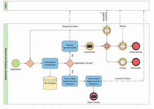 Bpmn Diagram Sample