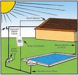 Narellan Pools Solar Heating Pictures