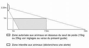 Comparatif Alarme Maison 2017 : comparatif des d tecteurs de mouvements compatibles ~ Dailycaller-alerts.com Idées de Décoration