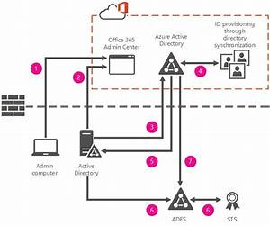 Understanding Cloud Identity Models For Office 365 And