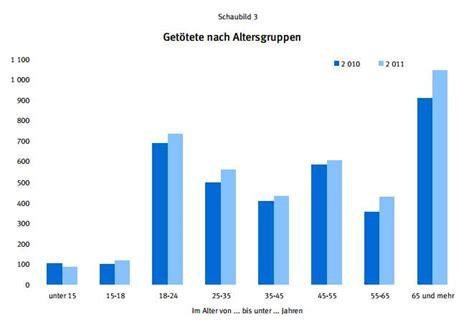 Aufreger Im Strassenverkehr Umfrage by Versicherungen Fahranf 228 Nger Sonstiges Drivers Forum