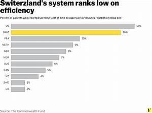 Switzerland rejects single-payer in landslide, keeps its ...