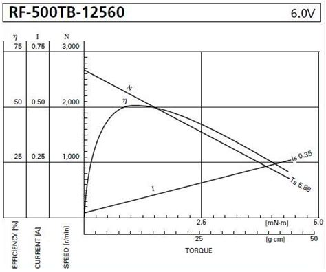 Electric Motor Torque by Calculations Simple Electric Motors