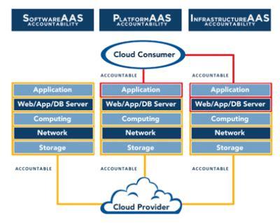 penetration testing  cloud  important points