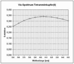 Avogadro Konstante Berechnen : illumina kristallfeldaufspaltung eines tetramminkupfer ii komplexes ~ Themetempest.com Abrechnung
