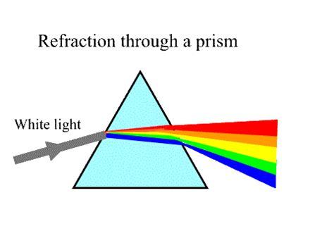 What Causes Light To Refract by Light Ms Jeffcoat S 5th Grade Science Class