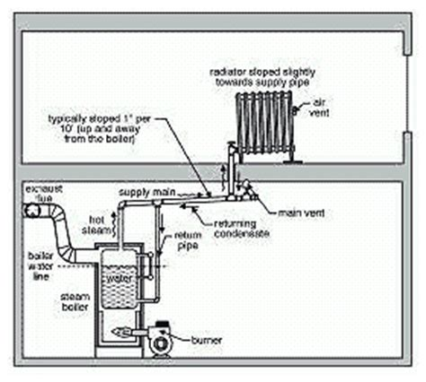 Hvac Steam Heating Systems Old House Web